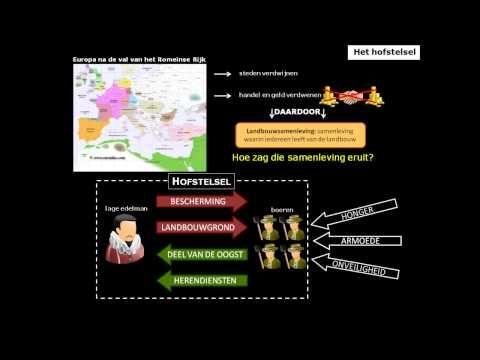 Thema 1, filmpje 5 - Hofstelsel - YouTube