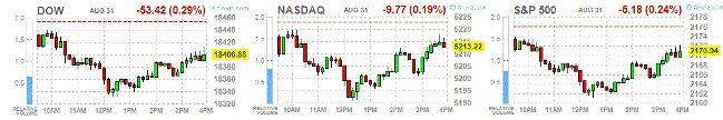 Среда: итоги дня на фондовых площадках США http://krok-forex.ru/news/?adv_id=9052 Анализ фондового рынка, 31 августа:  Основные фондовые индексы Уолл-Стрит продемонстрировали снижение в последний торговый день лета на фоне усилившегося падения цен на нефть.   Стоимость нефти упала более чем на 3% после того, как еженедельные правительственные данные указали на заметное повышение запасов сырой нефти в США.   Минэнерго США сообщило, что за неделю с 19 по 26 августа коммерческие запасы нефти…