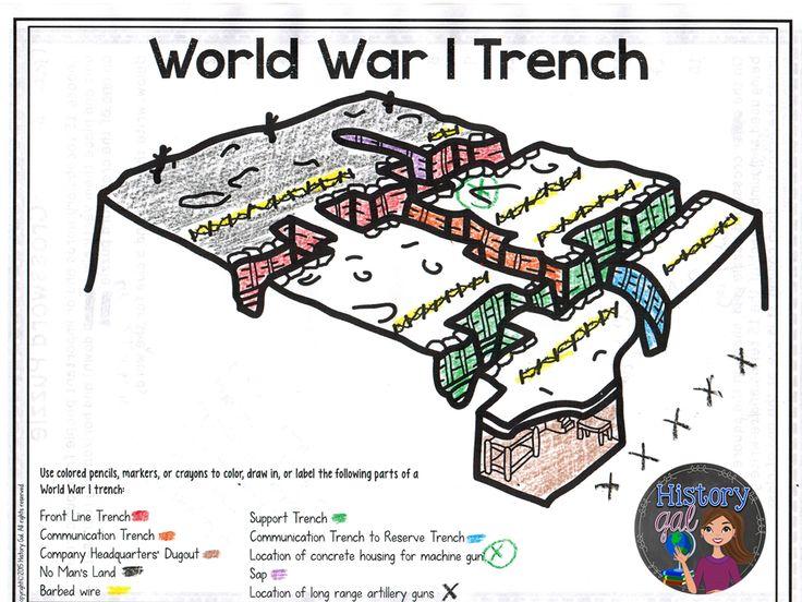 World War 1 Trench Diagram