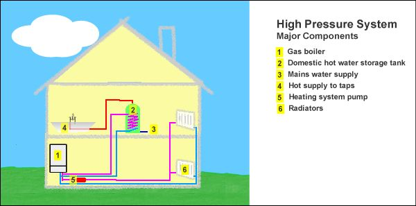 11 best central heating images on pinterest central for Best central heating systems