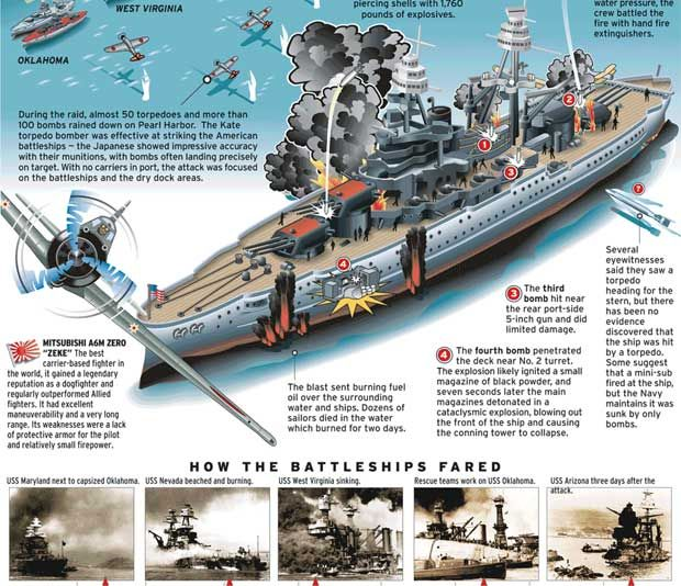 pearl harbor remember   Remembering 'Remember Pearl Harbor' - E-learning Examples