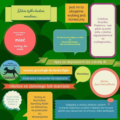 niektóre propozycje lokalizacji wybiegu dla psów w Tarnowie