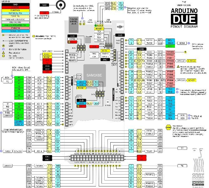 Arduino due pinout cheat sheets pinterest