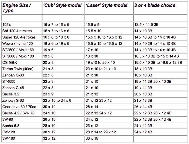 Prop Chart  MechanicS Corner