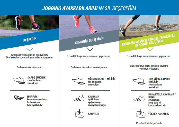 Koşu ayakkabını nasıl seçmen gerektiğini biliyor musun?  Kadın jogging ayakkabısı seçim kılavuzunu inceleyebilir ve linkten tüm koşu ayakkabılarımızı görüntüleyebilirsin!  #koşu #jogging #kalenji #spor #running #decathlon