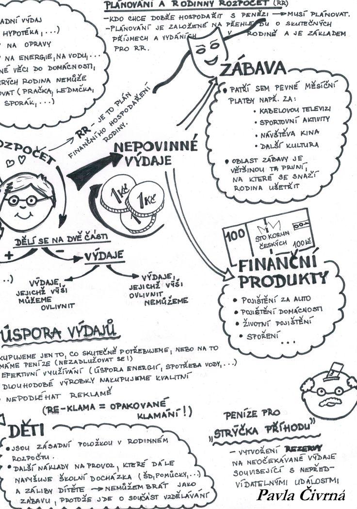 Myšlenková mapa - Rodinný rozpočet 2. část