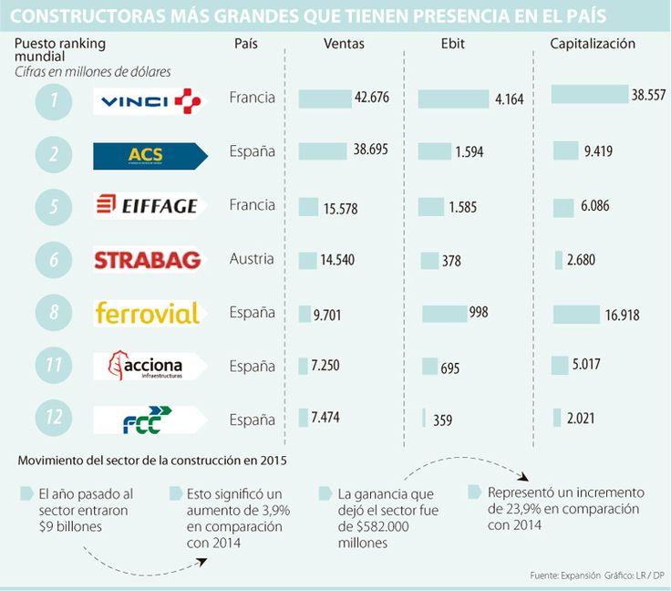 Siete de las 15 constructoras más grandes de Europa operan localmente