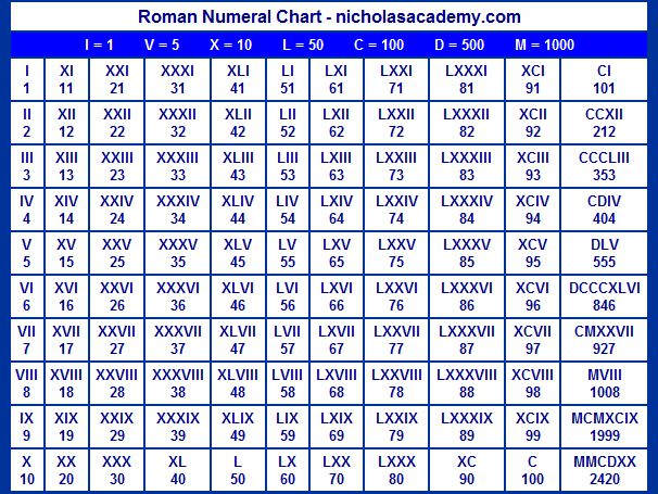 Roman numerals chart. Print it for a game converting the numbers in car registrations.