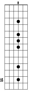 G Blues Scale on single string
