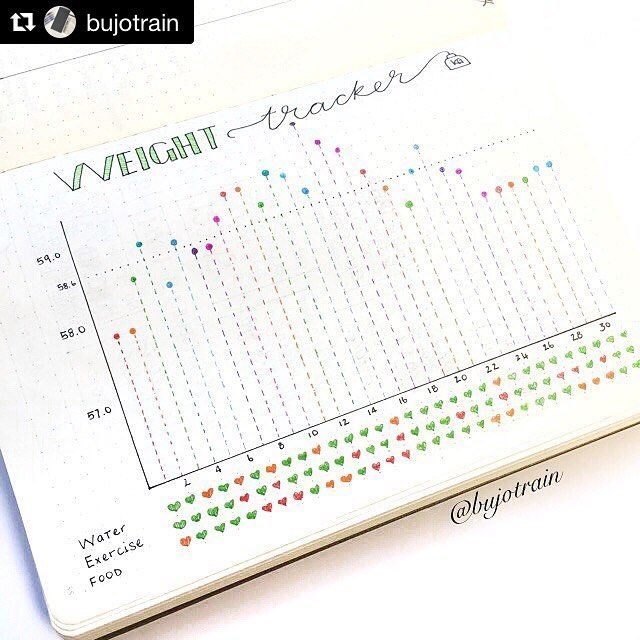 #Repost @bujotrain with @repostapp ・・・ I wanted to share one of my favourite trackers from May. Here is my completed weight tracker, which shows my exercise, food and water intake at a glance. I added the horizontal line at the end of the month showing my average weight for the month. . I know in the process of losing weight you're not supposed to weigh yourself all the time, but I enjoyed filling out this tracker everyday and it showed me that when I was eating poorly for a few days my…