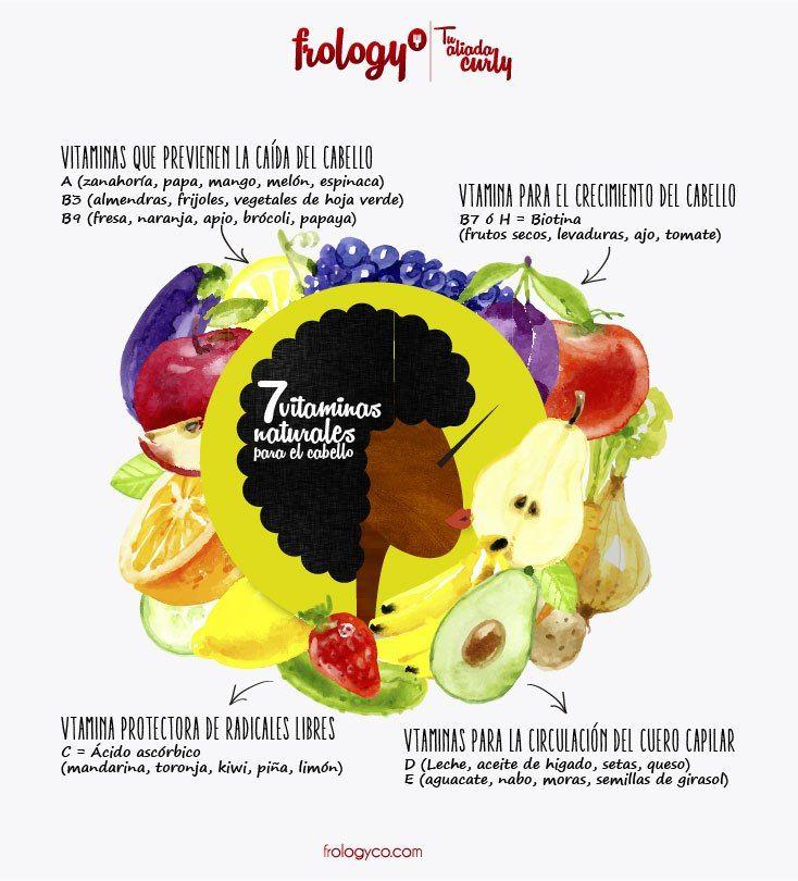 DETRÁS DE LAS SIETE VITAMINAS PARA EL CABELLO -  #infografía #afrolatina #cabelloafro #belleza #vitaminas #cuidadodelcabello