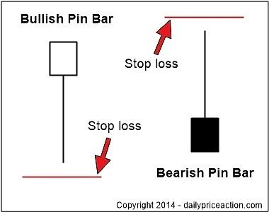 The Definitive Guide to Choosing a Forex Stop Loss