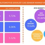 Global Automotive Exhaust Gas Sensors Market Size to Reach USD 42.88 Billion by 2021: Technavio