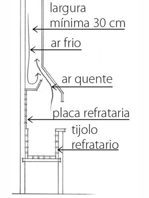 Projeto churrasqueira alvenaria tijolos residencial | Myama.com