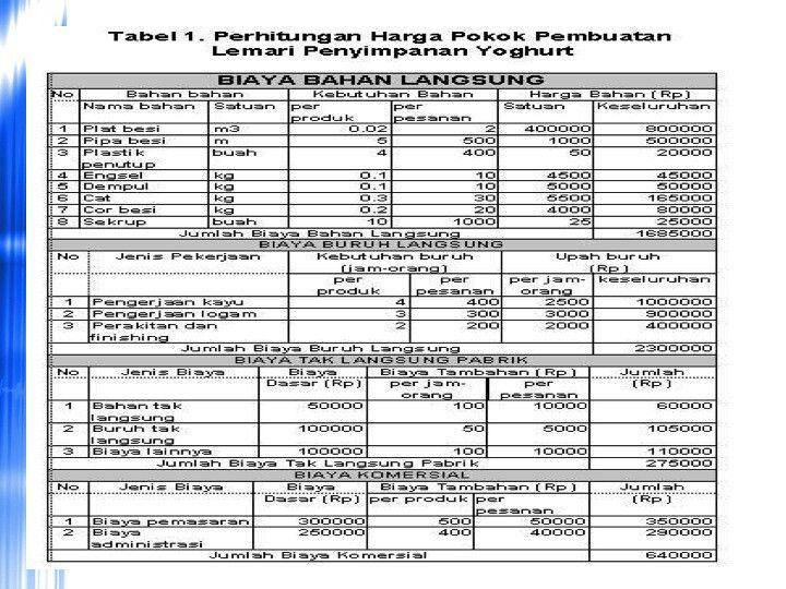 contoh perhitungan hpp