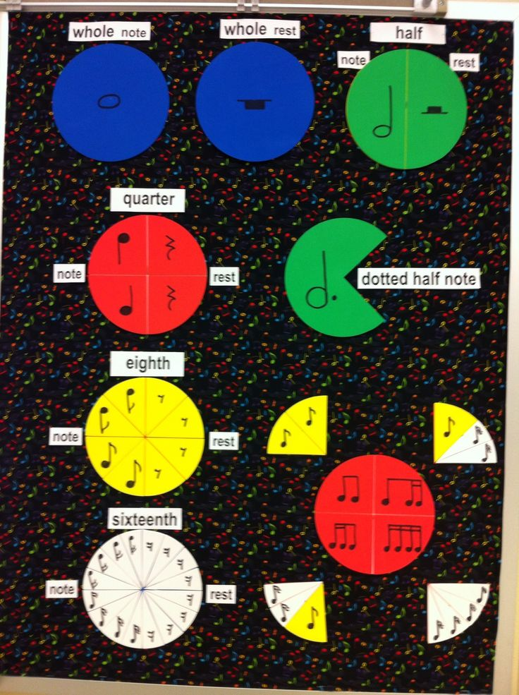Great idea to show Math with Music Values and fractions.