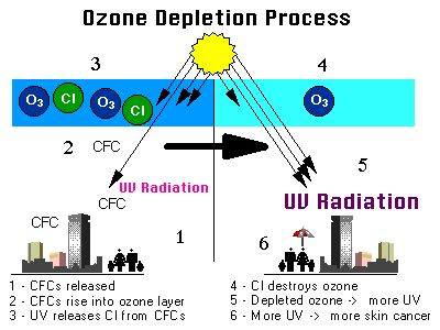 This image shows the process of Ozone Depletion