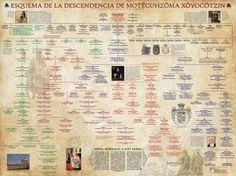 Esquema genealógico de la descendencia de Moctezuma II