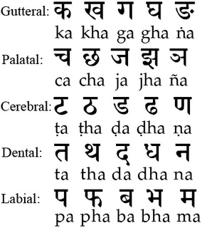sanskrit consonants...I am SUPPOSE to be practicing this...I start tomorrow!
