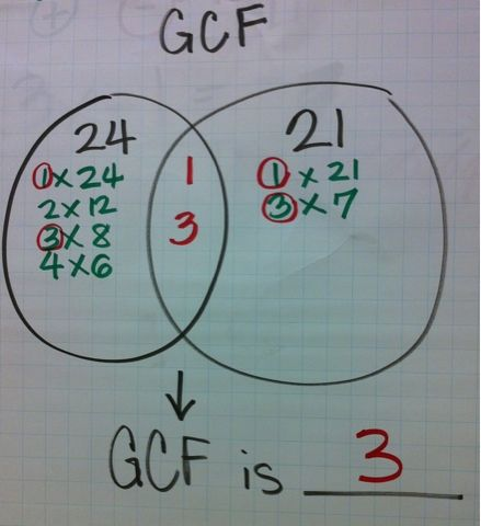 This is actually a very smart idea to use in lower elementary to find the greatest common factor as well as the lowest common multiple because when the students get into the higher mathematics when they start learning about the Venn Diagram. However, this could go from being an aid to becoming a crutch for the students.