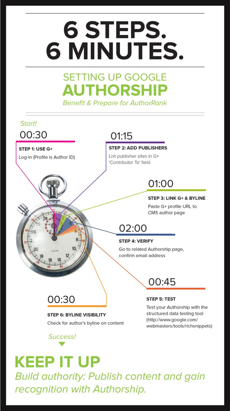 3 Compelling Reasons Why You Can No Longer Afford to Ignore Google+ image Google Authorship 6 setup steps e1377705577343