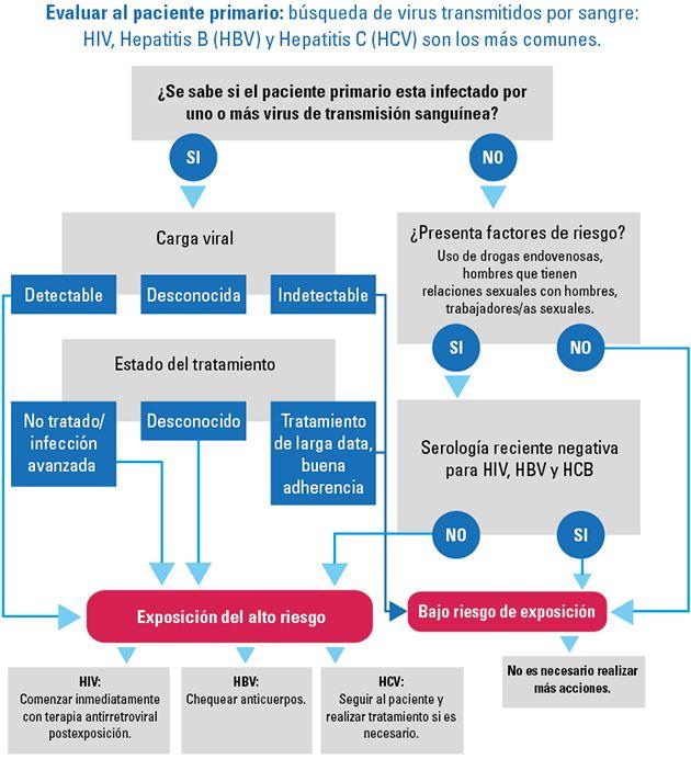 IntraMed - Artículos - Manejo de las heridas punzantes en el contexto de atención de la salud
