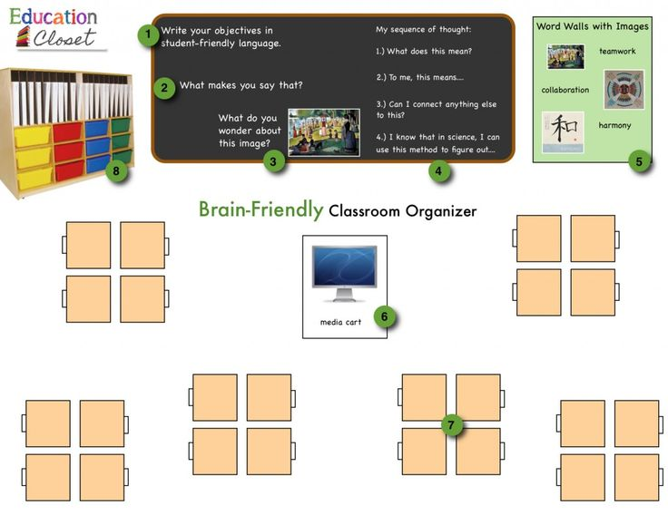 Brain Research Classroom Design : Best arts integration images on pinterest