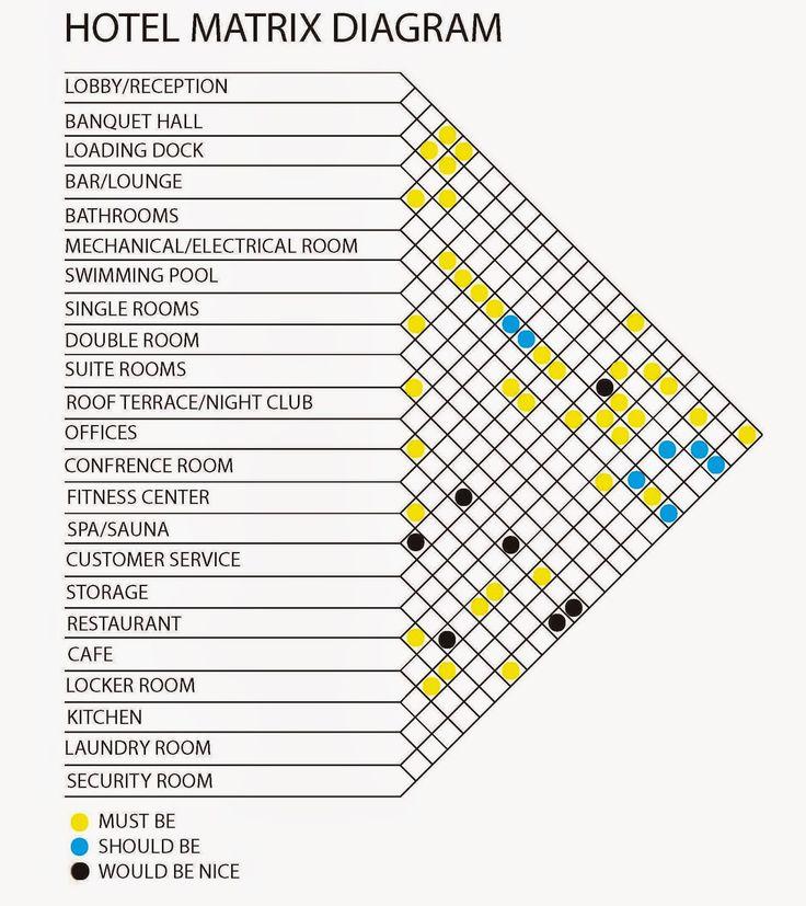 Hotel matrix diagram   architecture_hotel   Pinterest