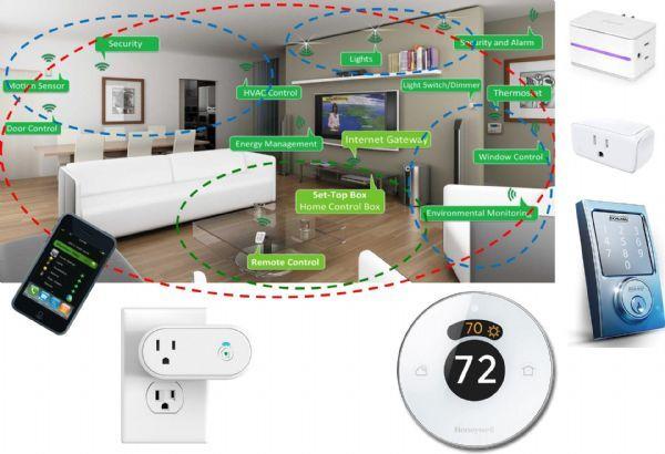 結合智慧家庭的物聯網架構與眾多裝置(zigbee.org/Honeywell/iDevice/iHome Schlage)。