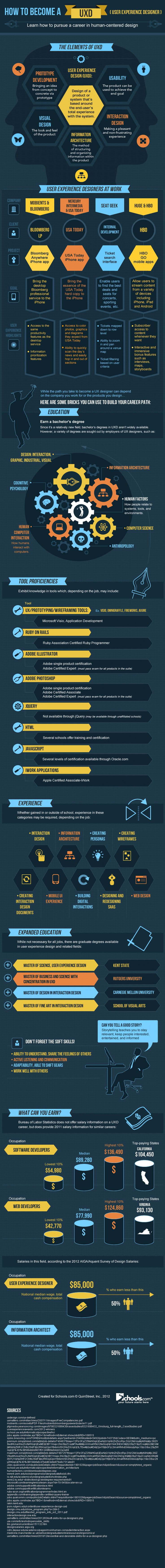UXD INFOGRAPHIC: How To Become a UX Designer - UX Motel