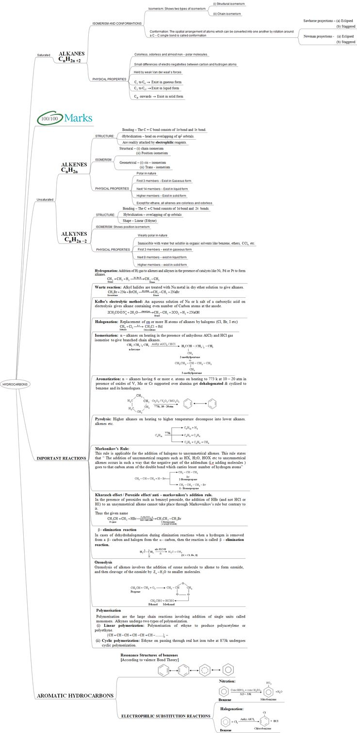 Iit jee advanced mind maps chemistry hydrocarbons