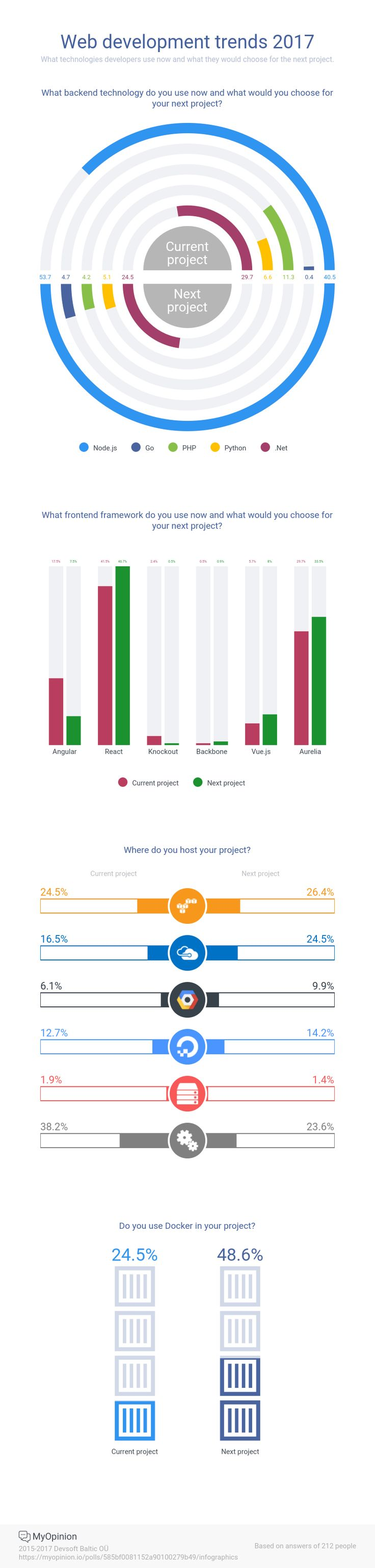 Web development trends 2017 What technologies developers use now and what they would choose for the next project. https://myopinion.io/polls/585bf0081152a90100279b49/infographics #infographics #web #programming #javascript