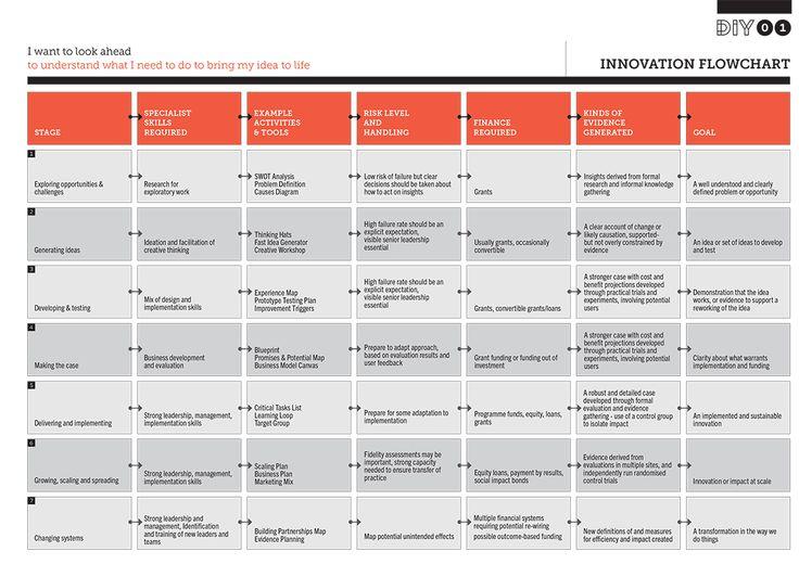 Les 56 meilleures images du tableau innovation for Idee produit innovant
