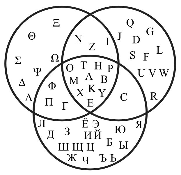 The Greek, Latin and Cyrillic alphabets