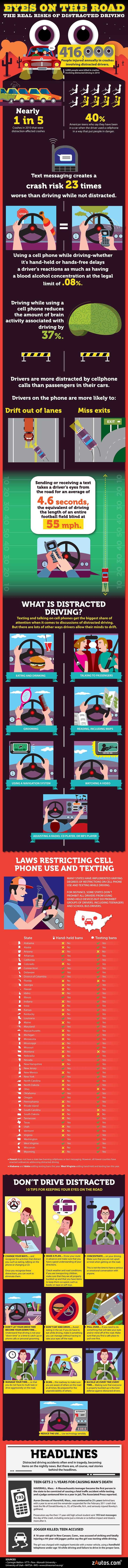 Distracted Driving Infographic: Dangers of #DistractedDriving
