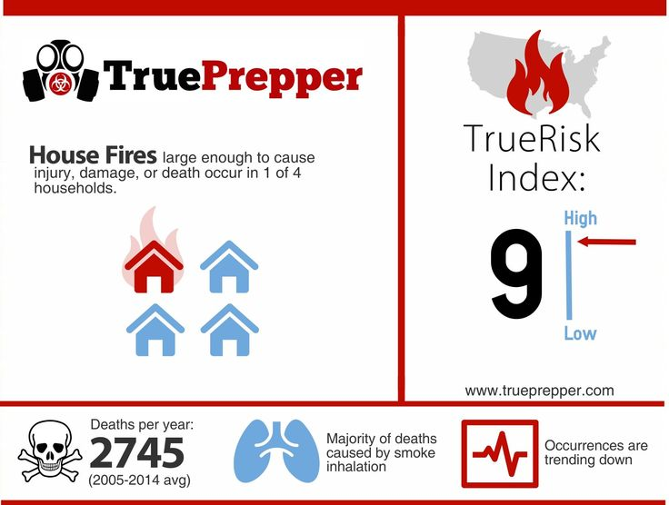 Prepping for House Fire Emergencies: Facts, risk analysis, and an in depth article on how to prepare [Infographic]