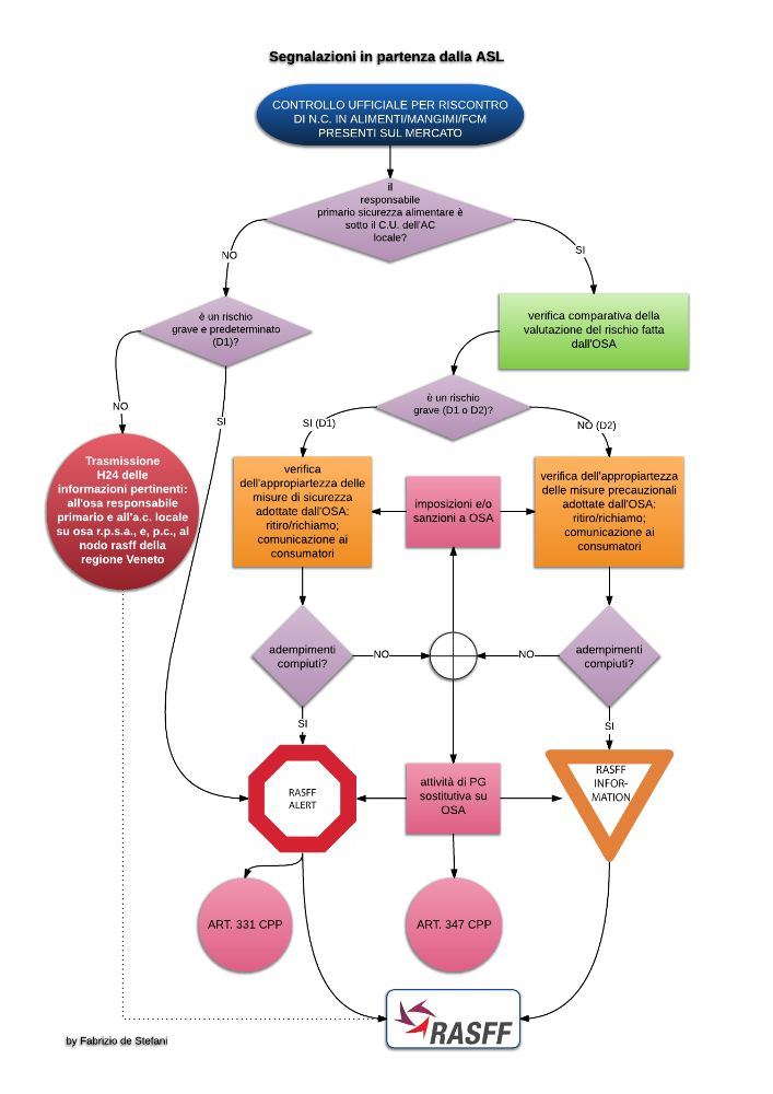 Withdrawal-recall and notification of unsafe food/feed/fcm flow charts 2