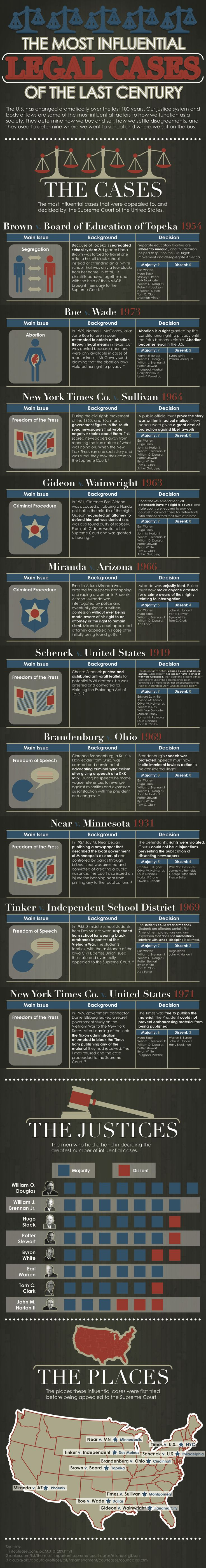 The Most Influential Legal Cases of the Last Century | Visual.ly