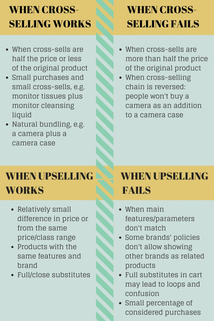 When cross-selling and upselling work