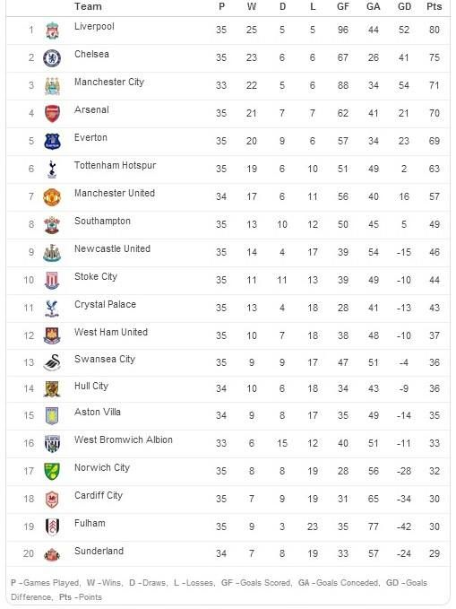 Here's how the Barclays Premier League table looks following #LFC's 11th straigh... - http://footballersfanpage.co.uk/heres-how-the-barclays-premier-league-table-looks-following-lfcs-11th-straigh/