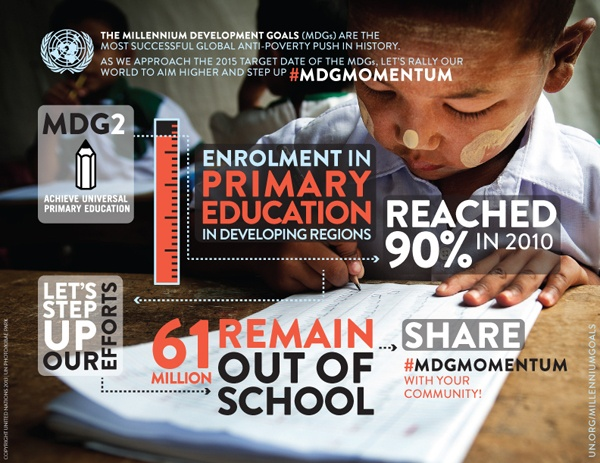 MDG 2: 90% of children in developing countries are now enrolled in primary school, up from 82% in 1999.