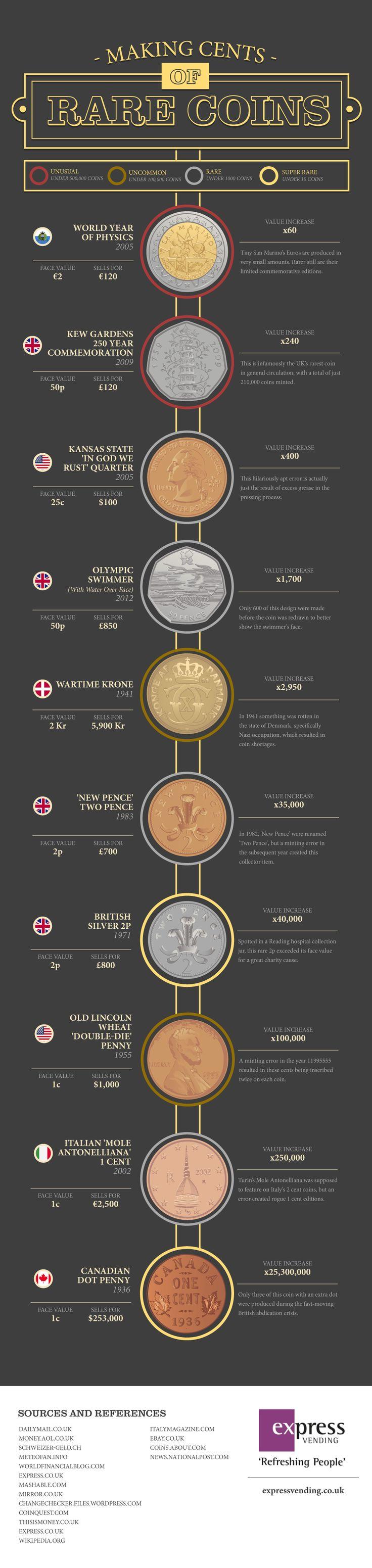 Haciendo centavos de dinero infográfico de monedas raras