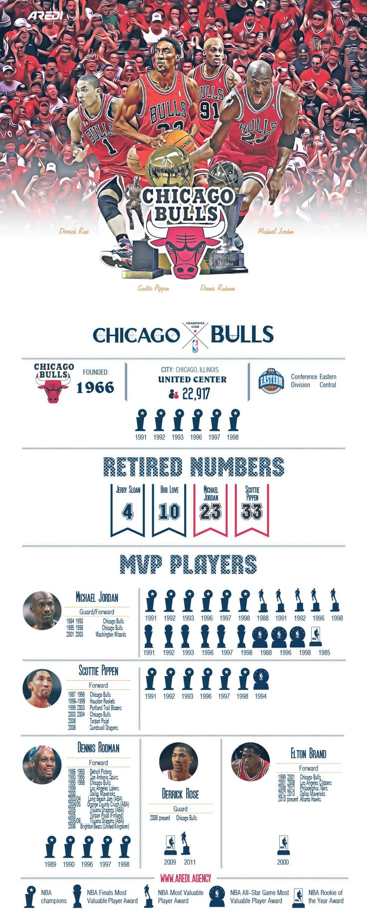 Chicago Bulls, infographic, art, sport, create, design, basketball, club, branding, NBA, MVP legends, histoty, champion, All Star game, Michael Jordan, 23, Derrick Rose, Elton Brand, Scottie Pippen, Dennis Rodman