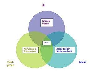 Onderwerp voor je e-boek bepalen? Het antwoord ligt in het midden. Les 4