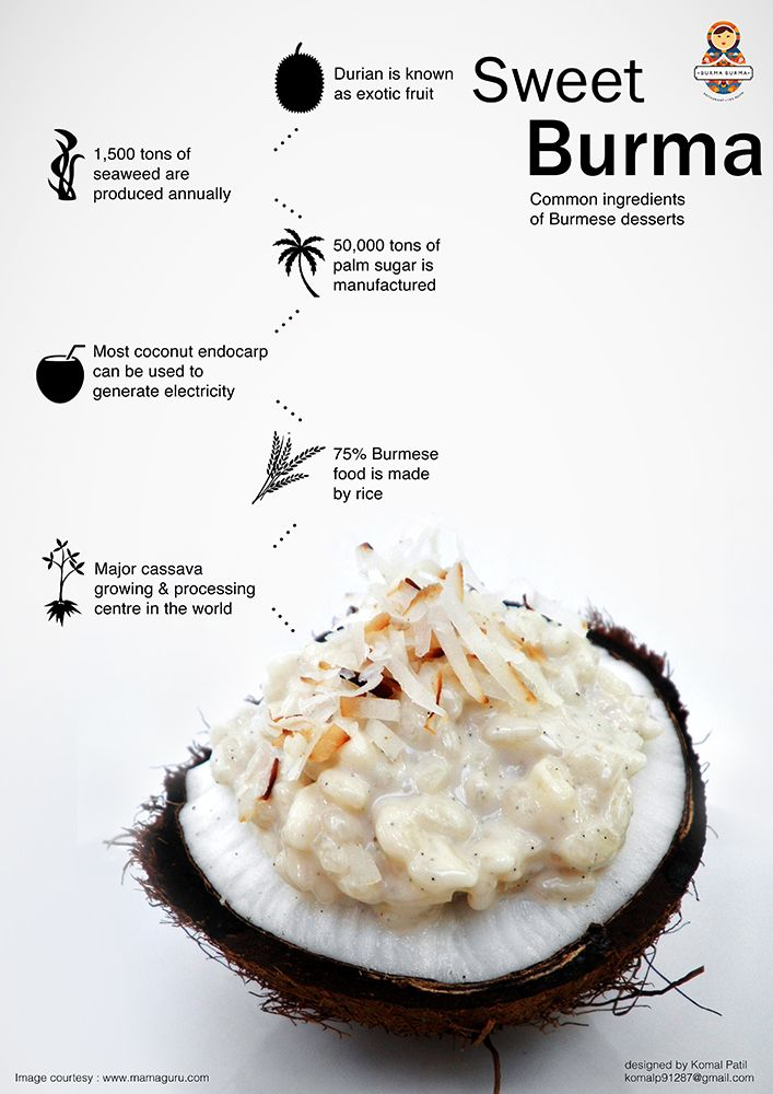 Infographic poster created for popular burmese restaurant in Mumbai `Burma Burma'