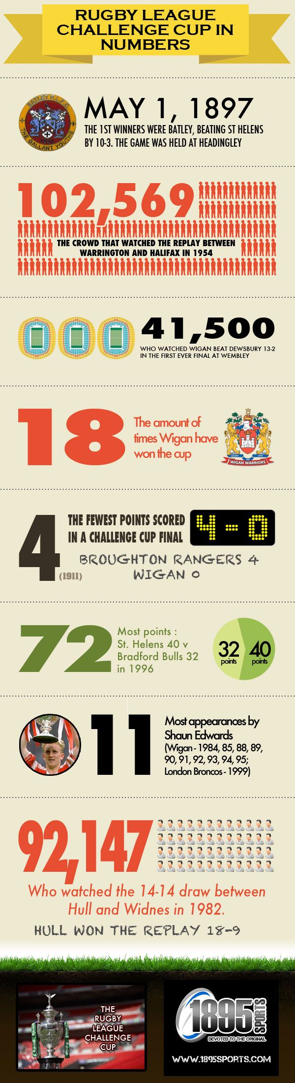 Rugby League Challenge Cup in numbers