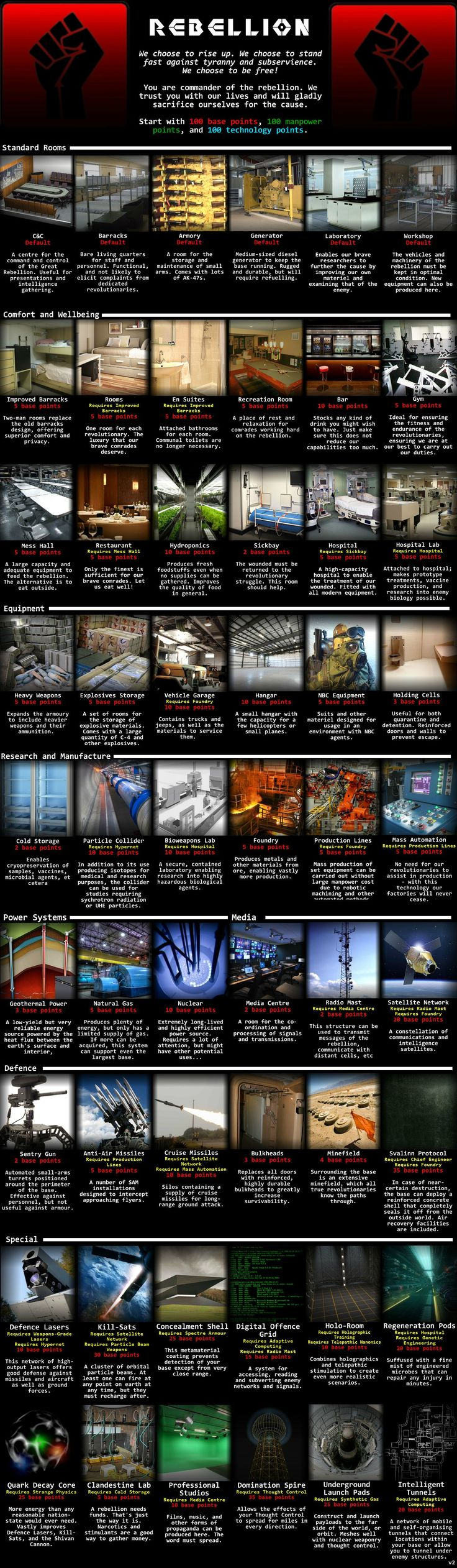 Rebellion CYOA. My choices: Improved Barracks, Recreation Room, Mess Hall, Sickbay, Cold Storage, Particle Collider, Foundry, Natural Gas, Media Centre, Radio Mast, Satellite Network, Sentry Gun, Defence Lasers, Kill-Sats
