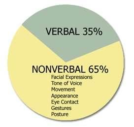 Non-verbal communication impacts how messages are understood. People draw many assumptions about the meaning of non-verbal communication which often leads to misunderstandings.