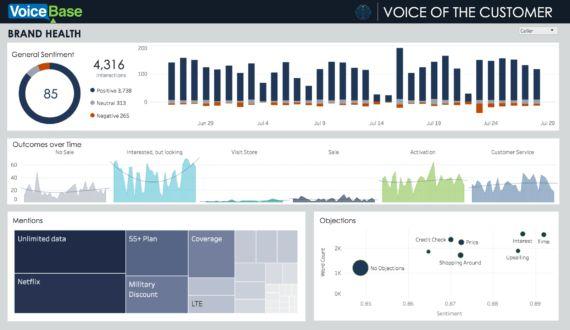Tableau Dashboard Integration Voicebase Inc Analytics Dashboard Analytics Data Architecture