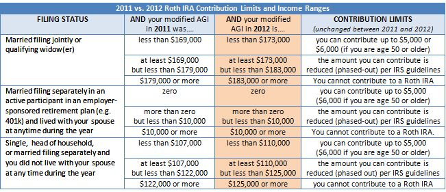 Roth IRA yearly contribution limits